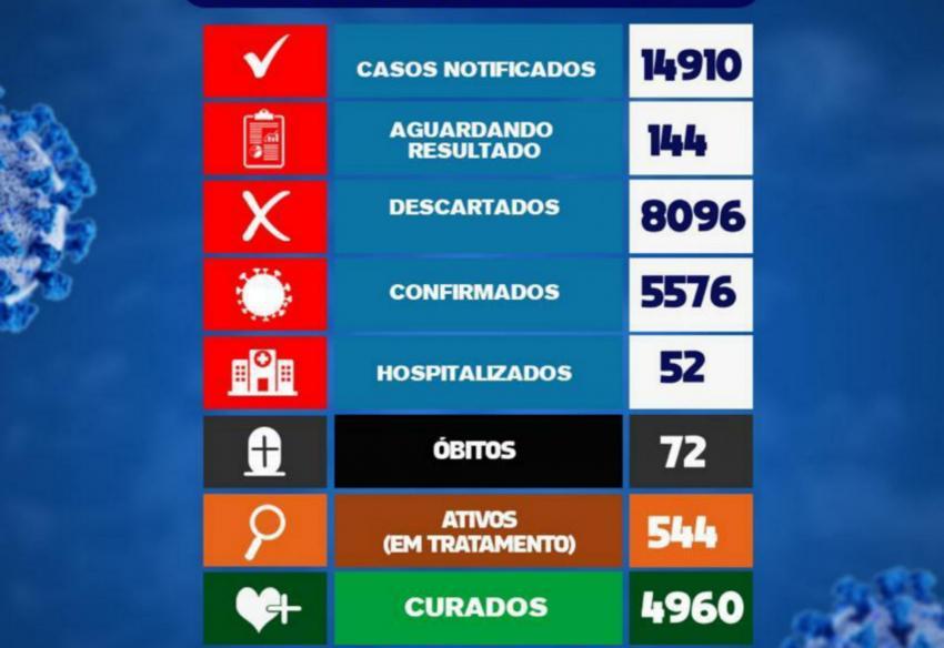 Brumado confirma mais 5 óbitos por Covid-19 nesta terça (09) total chega a 72 no município
