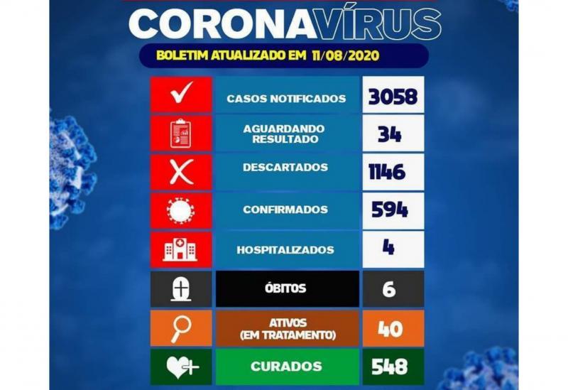 Brumado registra o 6° óbito por Coronavírus