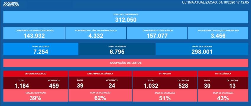 Bahia tem 1.524 novos casos de Covid-19 nas últimas 24h; nº total passa de 312 mil com 6.795 mortes