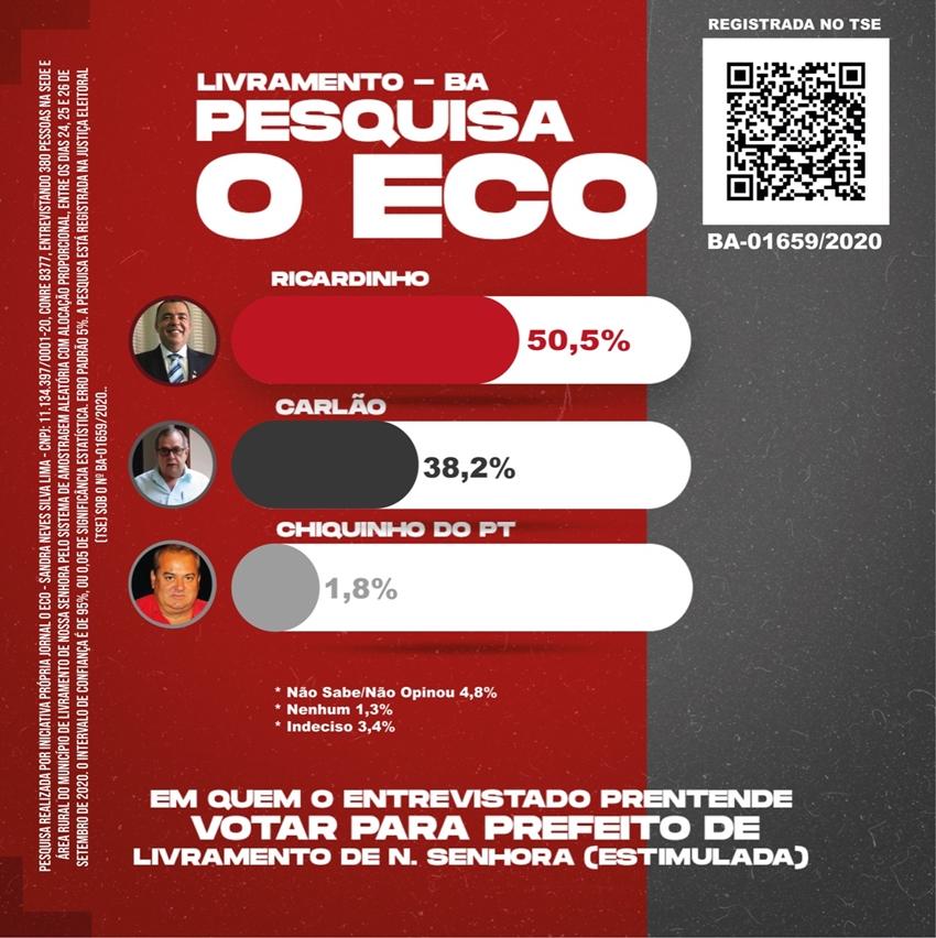 Nova Pesquisa do Jornal O Eco confirma crescimento de Ricardinho, que lidera com 50,5% das intenções de voto em Livramento