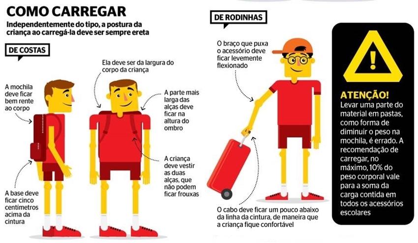 Dica do Doutor Ricardo Barbosa sobre uso correto da mochila na volta as aulas