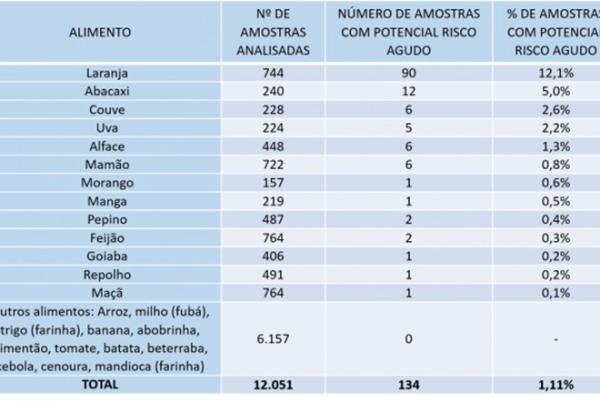 Laranja é o alimento com maior risco de contaminação por agrotóxico, diz Anvisa